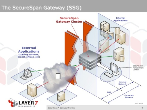 SecureSpan Gateway Cluster deployed in a common, edge-of-the-network scenario. This is just one example of many different deployment possibilities. Here, the gateway cluster provides consistent security policy enforcement for all services published by the organization.