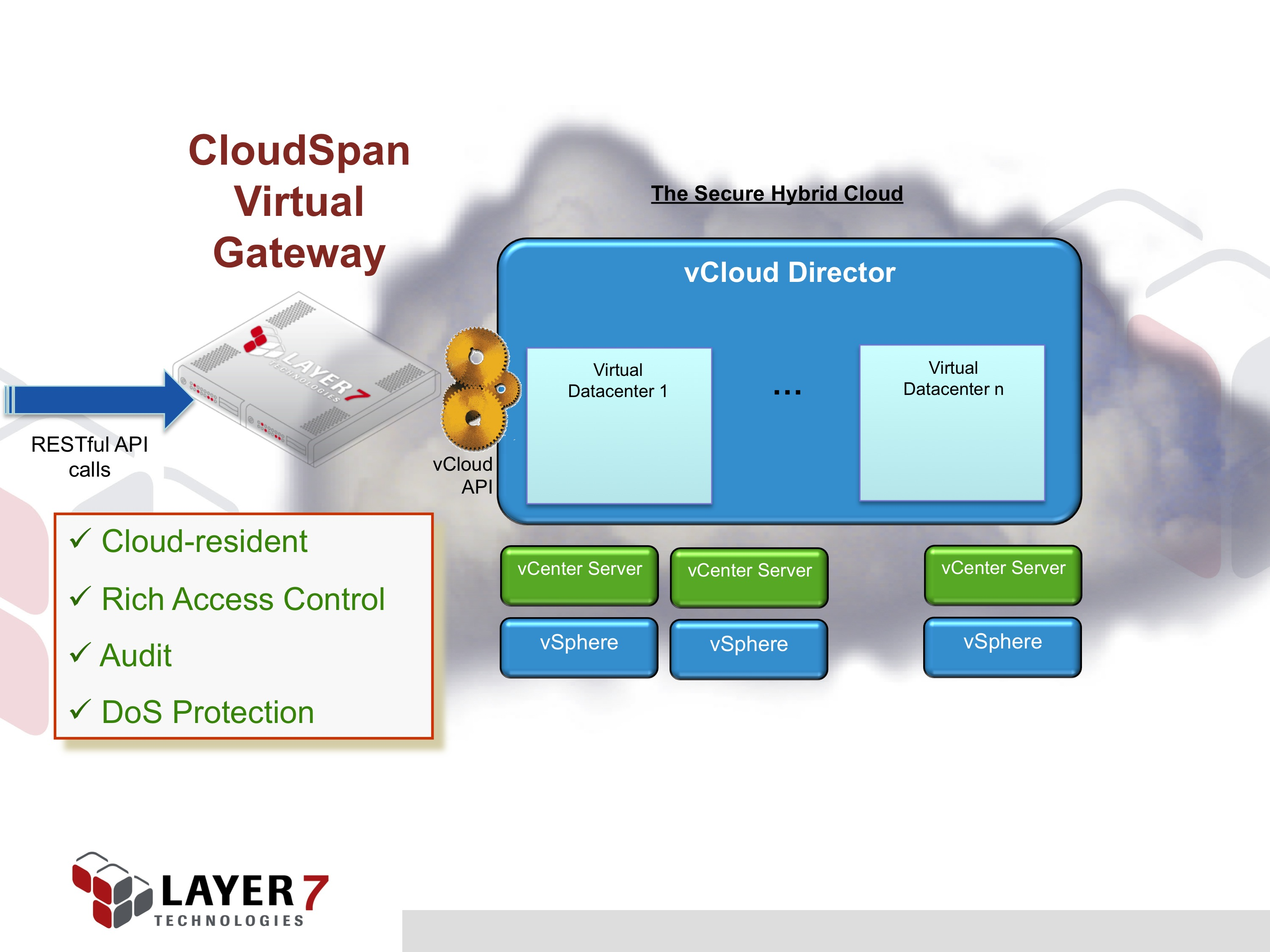 How to Secure vCloud Director and the vCloud API | K  Scott